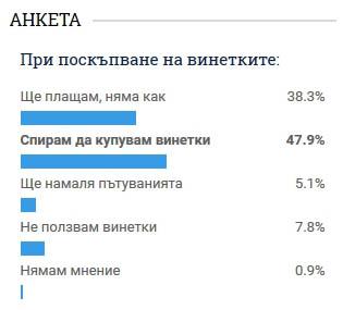 Анкета от news.bg