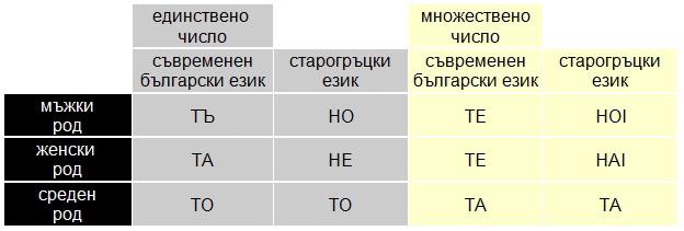 Езикът на Константин Велики (таблица 1)