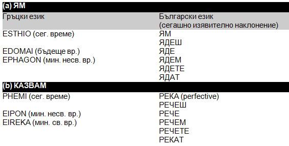 Езикът на Константин Велики (таблица 4)