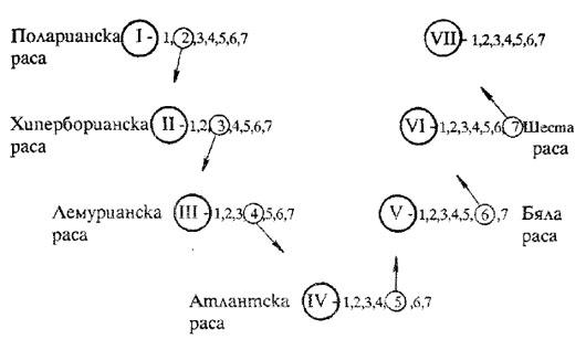 Таблица на епохите