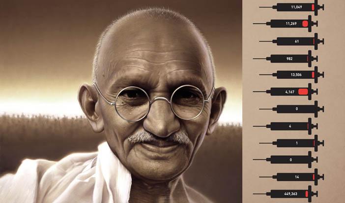 Махатма Ганди за ваксините — мъдрост без давност